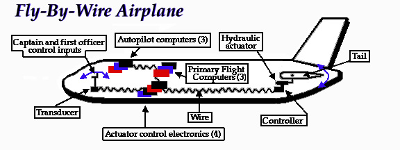 fly-by-wire-system