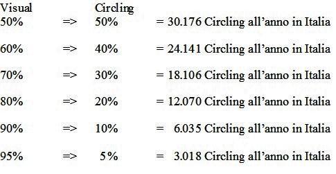 handling the circling
