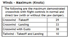 tabella airbus limiti a320