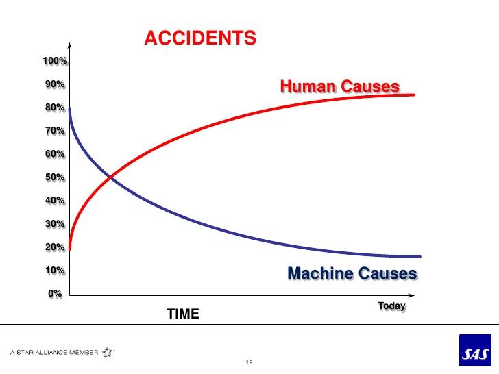 statistiche incidenti aerei