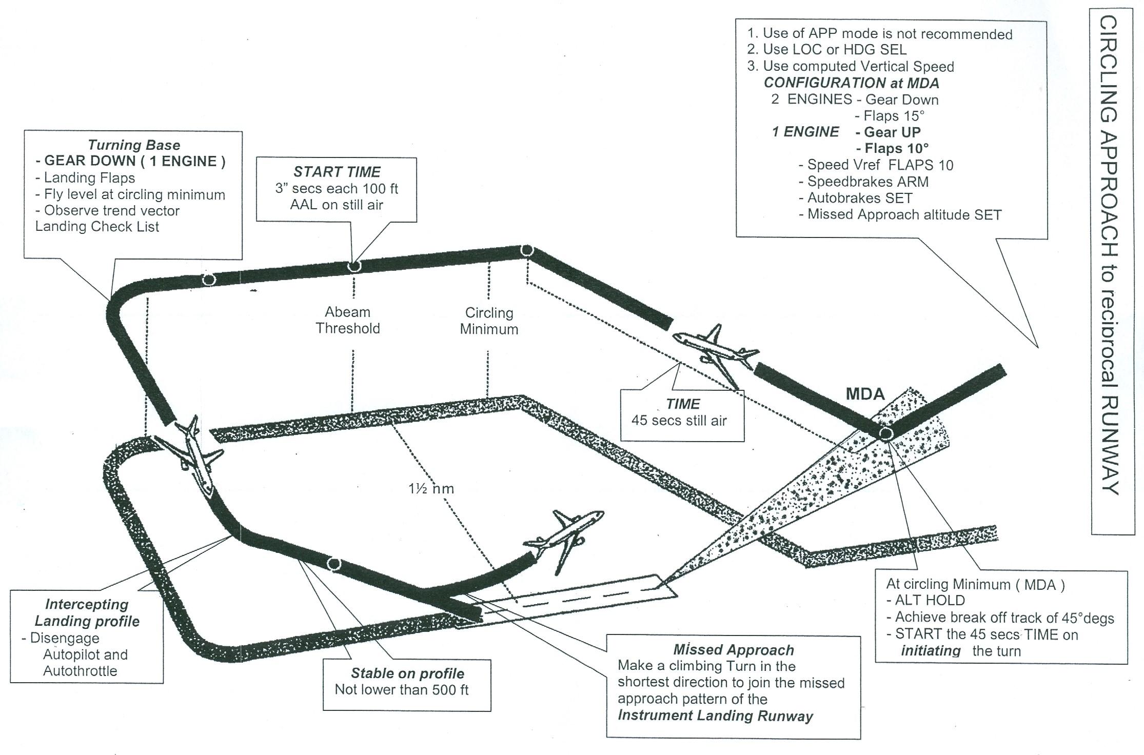 airbus circling procedures